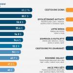 Evropský Letní barometr™ skupiny Ferratum srovnává prázdninové výdaje v 17 evropských zemích